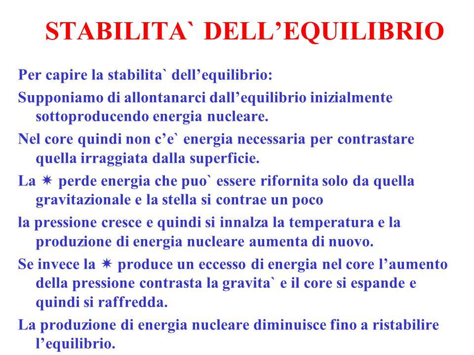 STABILITA` DELL'EQUILIBRIO Per capire la stabilita` dell'equilibrio: Supponiamo di allontanarci dall'equilibrio inizialmente sottoproducendo energia n