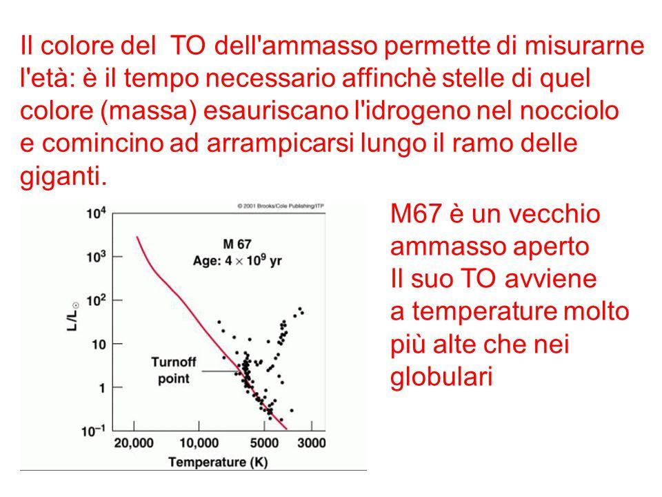 Il colore del TO dell'ammasso permette di misurarne l'età: è il tempo necessario affinchè stelle di quel colore (massa) esauriscano l'idrogeno nel noc
