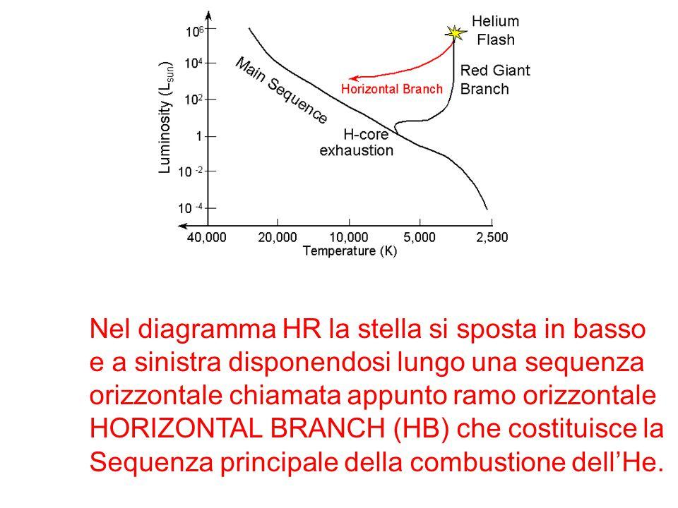 Nel diagramma HR la stella si sposta in basso e a sinistra disponendosi lungo una sequenza orizzontale chiamata appunto ramo orizzontale HORIZONTAL BR