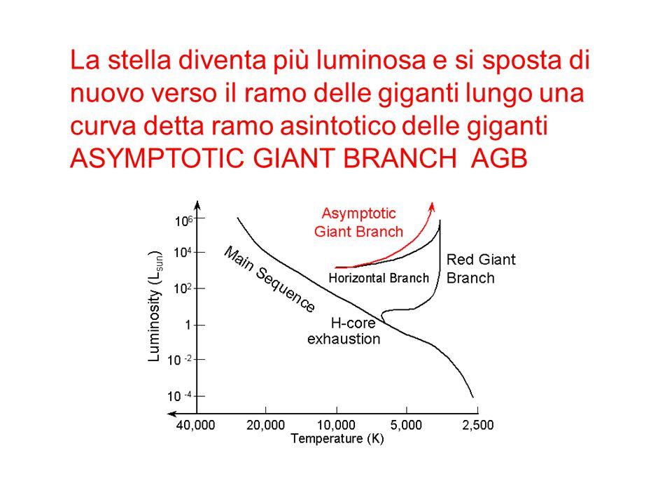 La stella diventa più luminosa e si sposta di nuovo verso il ramo delle giganti lungo una curva detta ramo asintotico delle giganti ASYMPTOTIC GIANT B