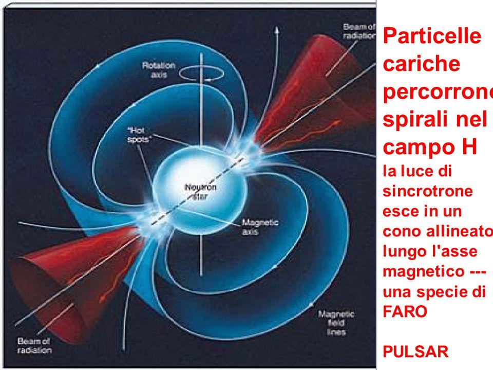 Particelle cariche percorrono spirali nel campo H la luce di sincrotrone esce in un cono allineato lungo l'asse magnetico --- una specie di FARO PULSA
