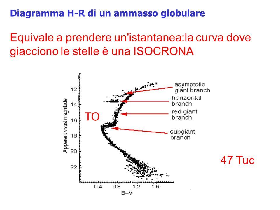 Diagramma H-R di un ammasso globulare Equivale a prendere un'istantanea:la curva dove giacciono le stelle è una ISOCRONA TO 47 Tuc