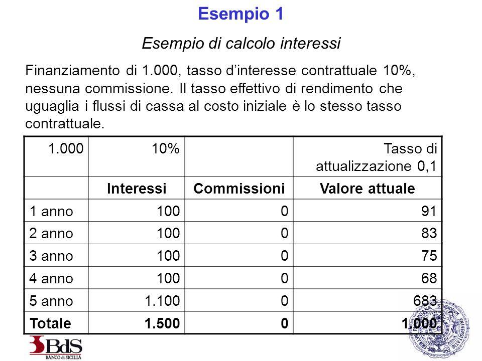 Esempio 1 Esempio di calcolo interessi Finanziamento di 1.000, tasso d'interesse contrattuale 10%, nessuna commissione.