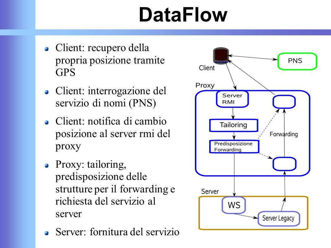 DataFlow Client: recupero della propria posizione tramite GPS Client: interrogazione del servizio di nomi (PNS) Client: notifica di cambio posizione a
