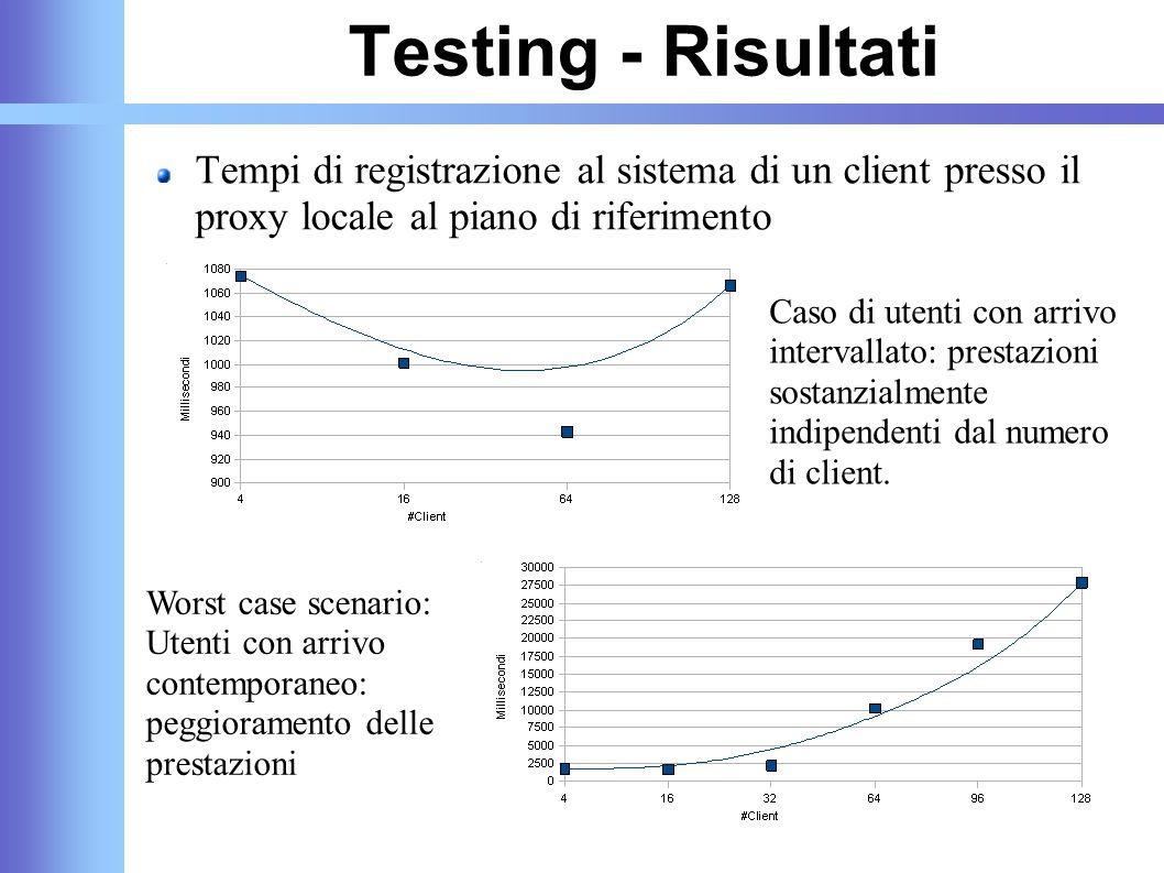 Testing - Risultati Tempi di registrazione al sistema di un client presso il proxy locale al piano di riferimento Caso di utenti con arrivo intervalla