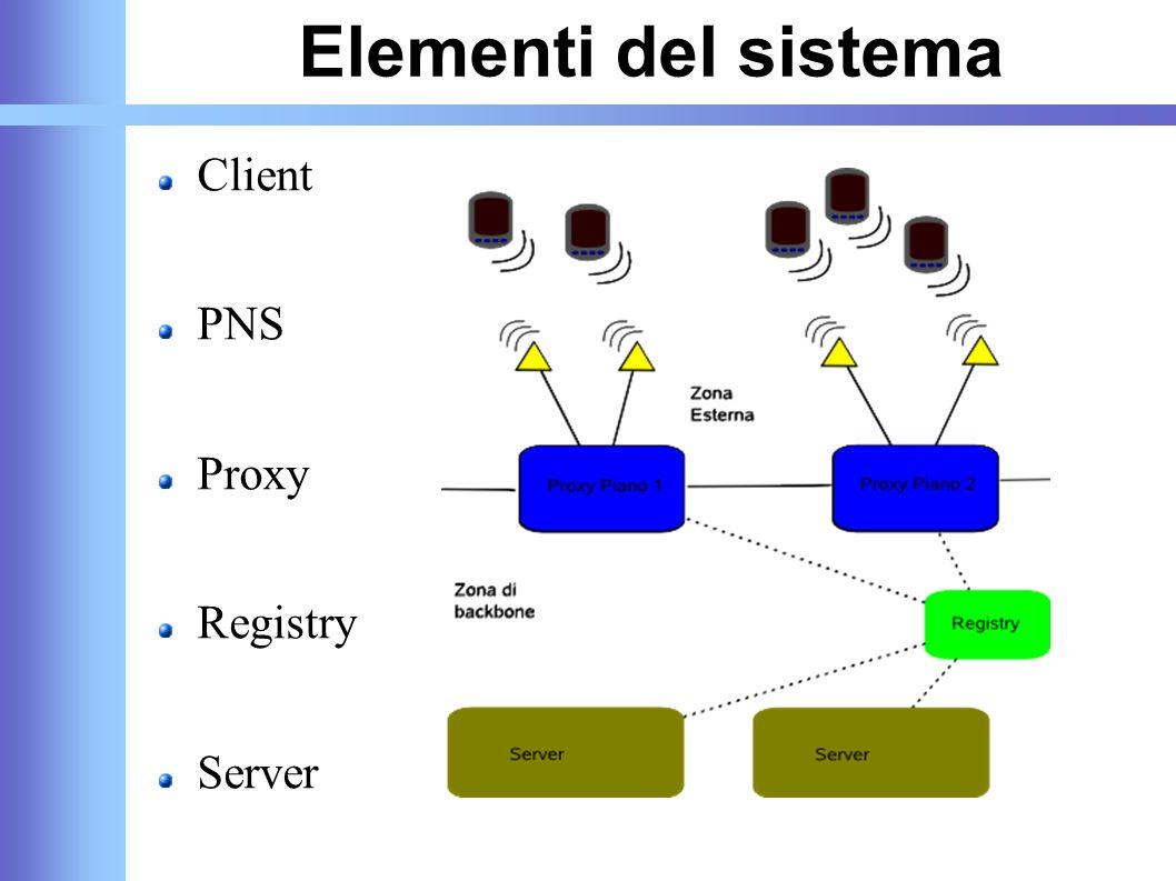 Elementi del sistema Client PNS Proxy Registry Server