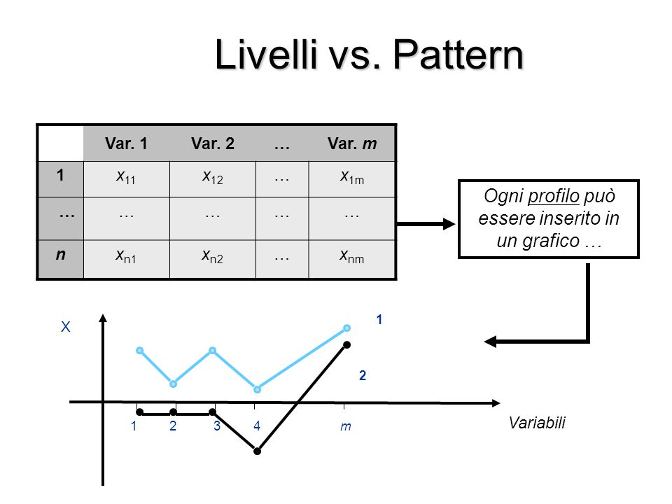 Livelli vs. Pattern Ogni profilo può essere inserito in un grafico … Variabili X 1243m 1 2 Var. 1Var. 2…Var. m 1x 11 x 12 …x 1m …………… nx n1 x n2 …x nm