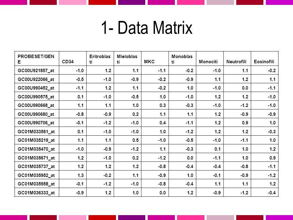 1- Data Matrix PROBESET/GEN ECD34 Eritroblas ti Mieloblas tiMKC Monoblas tiMonocitiNeutrofiliEosinofili GC00U921857_at1.21.1-1.1-0.21.1-0.2 GC00U92206