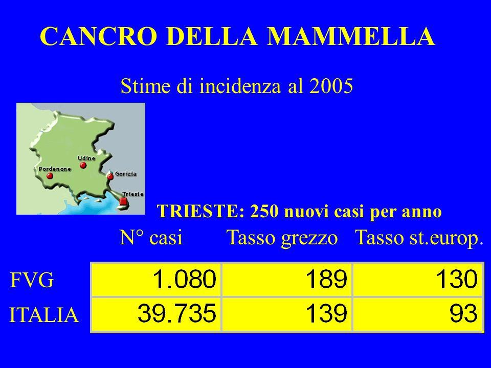 FATTORI DI RISCHIO: ETA' TRIESTE DISTRIBUZIONE PER CLASSI DI ETA' DEL CA MAMMARIO CASISTICA CSO 1980-1995 2.583 CASI