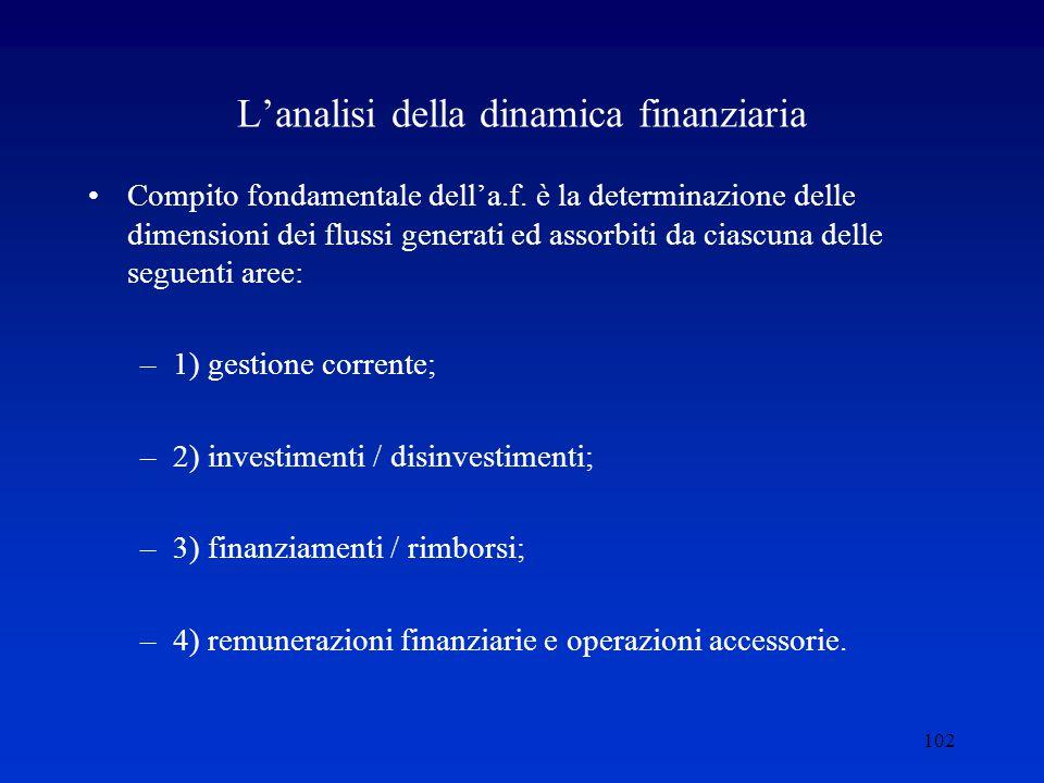 102 L'analisi della dinamica finanziaria Compito fondamentale dell'a.f.