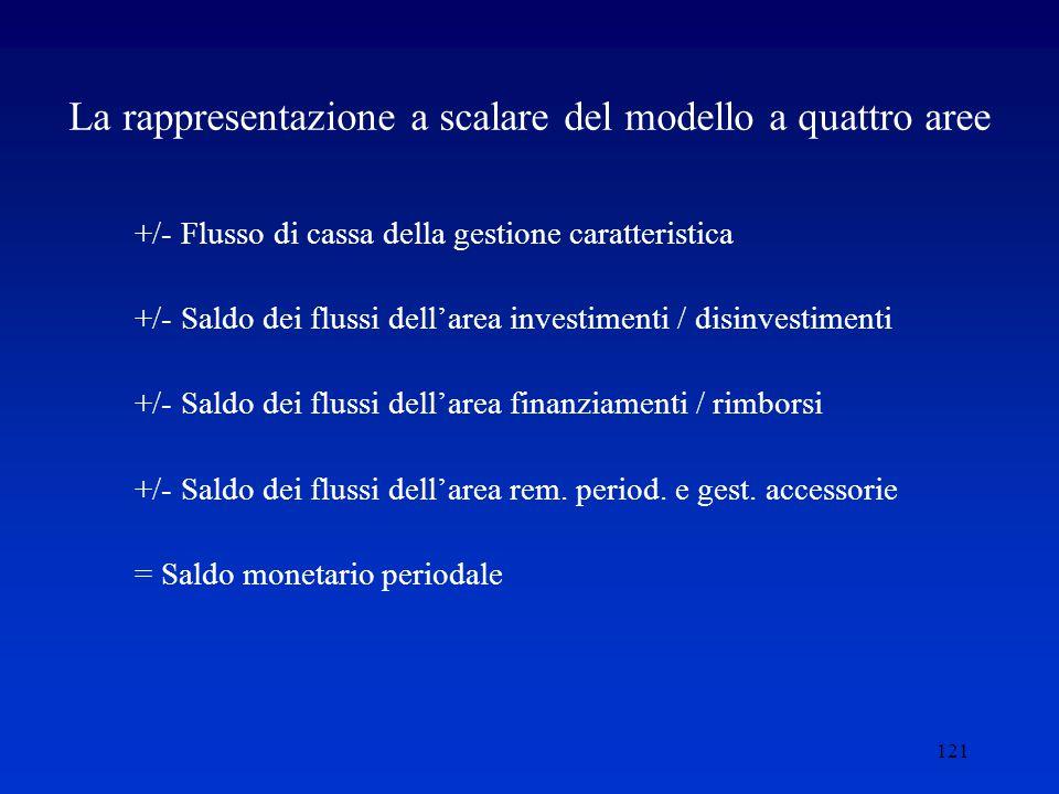 121 La rappresentazione a scalare del modello a quattro aree +/- Flusso di cassa della gestione caratteristica +/- Saldo dei flussi dell'area investimenti / disinvestimenti +/- Saldo dei flussi dell'area finanziamenti / rimborsi +/- Saldo dei flussi dell'area rem.