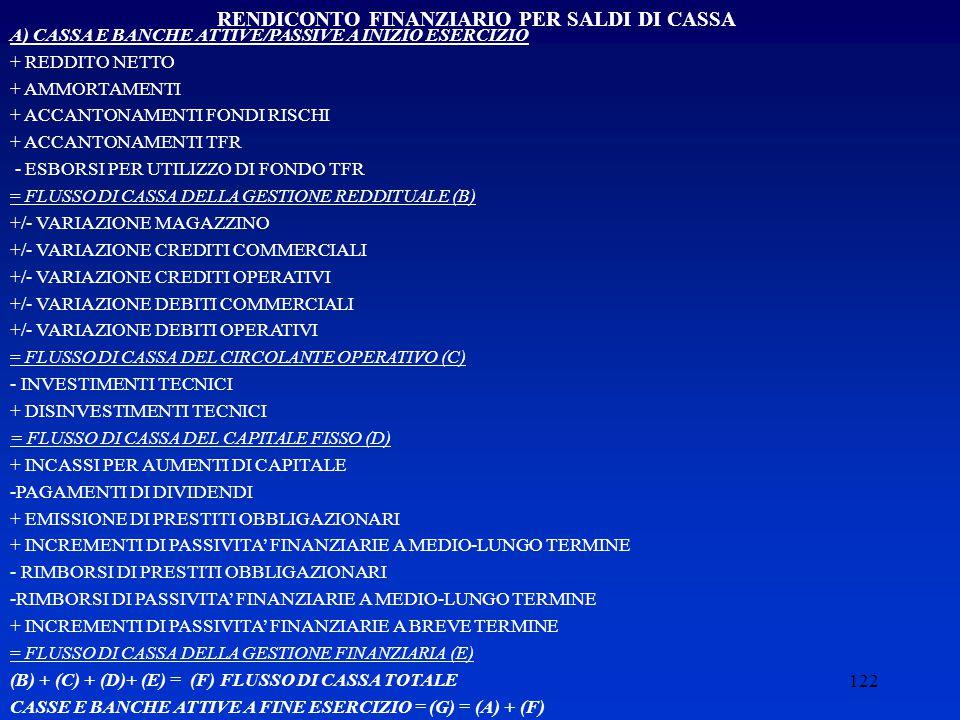 122 RENDICONTO FINANZIARIO PER SALDI DI CASSA A) CASSA E BANCHE ATTIVE/PASSIVE A INIZIO ESERCIZIO + REDDITO NETTO + AMMORTAMENTI + ACCANTONAMENTI FONDI RISCHI + ACCANTONAMENTI TFR - ESBORSI PER UTILIZZO DI FONDO TFR = FLUSSO DI CASSA DELLA GESTIONE REDDITUALE (B) +/- VARIAZIONE MAGAZZINO +/- VARIAZIONE CREDITI COMMERCIALI +/- VARIAZIONE CREDITI OPERATIVI +/- VARIAZIONE DEBITI COMMERCIALI +/- VARIAZIONE DEBITI OPERATIVI = FLUSSO DI CASSA DEL CIRCOLANTE OPERATIVO (C) - INVESTIMENTI TECNICI + DISINVESTIMENTI TECNICI = FLUSSO DI CASSA DEL CAPITALE FISSO (D) + INCASSI PER AUMENTI DI CAPITALE -PAGAMENTI DI DIVIDENDI + EMISSIONE DI PRESTITI OBBLIGAZIONARI + INCREMENTI DI PASSIVITA' FINANZIARIE A MEDIO-LUNGO TERMINE - RIMBORSI DI PRESTITI OBBLIGAZIONARI -RIMBORSI DI PASSIVITA' FINANZIARIE A MEDIO-LUNGO TERMINE + INCREMENTI DI PASSIVITA' FINANZIARIE A BREVE TERMINE = FLUSSO DI CASSA DELLA GESTIONE FINANZIARIA (E) (B) + (C) + (D)+ (E) = (F) FLUSSO DI CASSA TOTALE CASSE E BANCHE ATTIVE A FINE ESERCIZIO = (G) = (A) + (F)