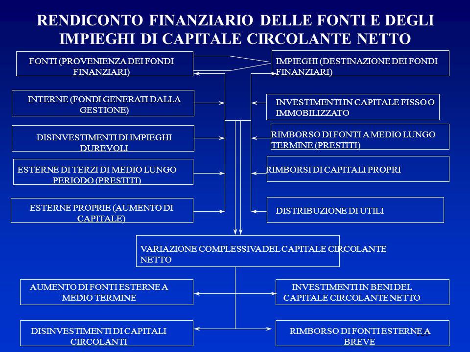 123 RENDICONTO FINANZIARIO DELLE FONTI E DEGLI IMPIEGHI DI CAPITALE CIRCOLANTE NETTO FONTI (PROVENIENZA DEI FONDI FINANZIARI) INTERNE (FONDI GENERATI DALLA GESTIONE) DISINVESTIMENTI DI IMPIEGHI DUREVOLI ESTERNE DI TERZI DI MEDIO LUNGO PERIODO (PRESTITI) ESTERNE PROPRIE (AUMENTO DI CAPITALE) IMPIEGHI (DESTINAZIONE DEI FONDI FINANZIARI) INVESTIMENTI IN CAPITALE FISSO O IMMOBILIZZATO RIMBORSO DI FONTI A MEDIO LUNGO TERMINE (PRESTITI) RIMBORSI DI CAPITALI PROPRI DISTRIBUZIONE DI UTILI VARIAZIONE COMPLESSIVA DEL CAPITALE CIRCOLANTE NETTO AUMENTO DI FONTI ESTERNE A MEDIO TERMINE DISINVESTIMENTI DI CAPITALI CIRCOLANTI INVESTIMENTI IN BENI DEL CAPITALE CIRCOLANTE NETTO RIMBORSO DI FONTI ESTERNE A BREVE