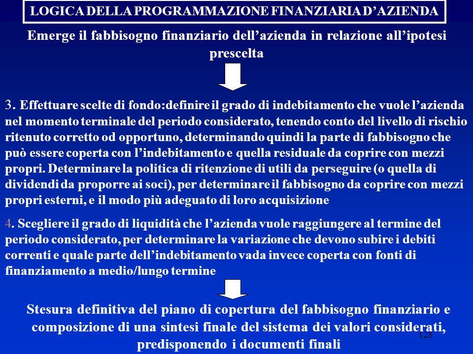 128 LOGICA DELLA PROGRAMMAZIONE FINANZIARIA D'AZIENDA Emerge il fabbisogno finanziario dell'azienda in relazione all'ipotesi prescelta 3.