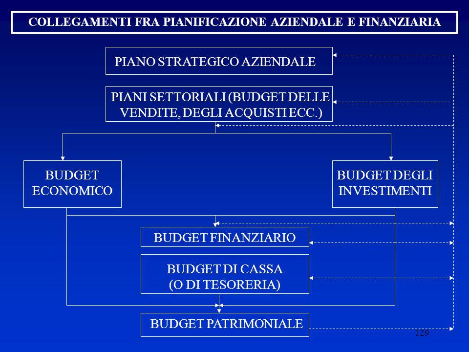 129 COLLEGAMENTI FRA PIANIFICAZIONE AZIENDALE E FINANZIARIA PIANO STRATEGICO AZIENDALE PIANI SETTORIALI (BUDGET DELLE VENDITE, DEGLI ACQUISTI ECC.) BUDGET ECONOMICO BUDGET DEGLI INVESTIMENTI BUDGET FINANZIARIO BUDGET DI CASSA (O DI TESORERIA) BUDGET PATRIMONIALE