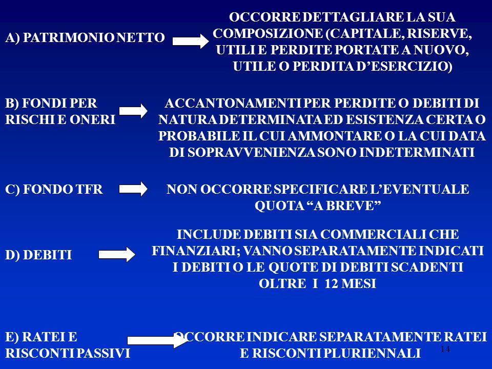 14 A) PATRIMONIO NETTO OCCORRE DETTAGLIARE LA SUA COMPOSIZIONE (CAPITALE, RISERVE, UTILI E PERDITE PORTATE A NUOVO, UTILE O PERDITA D'ESERCIZIO) B) FONDI PER RISCHI E ONERI ACCANTONAMENTI PER PERDITE O DEBITI DI NATURA DETERMINATA ED ESISTENZA CERTA O PROBABILE IL CUI AMMONTARE O LA CUI DATA DI SOPRAVVENIENZA SONO INDETERMINATI C) FONDO TFR NON OCCORRE SPECIFICARE L'EVENTUALE QUOTA A BREVE D) DEBITI OCCORRE INDICARE SEPARATAMENTE RATEI E RISCONTI PLURIENNALI INCLUDE DEBITI SIA COMMERCIALI CHE FINANZIARI; VANNO SEPARATAMENTE INDICATI I DEBITI O LE QUOTE DI DEBITI SCADENTI OLTRE I 12 MESI E) RATEI E RISCONTI PASSIVI