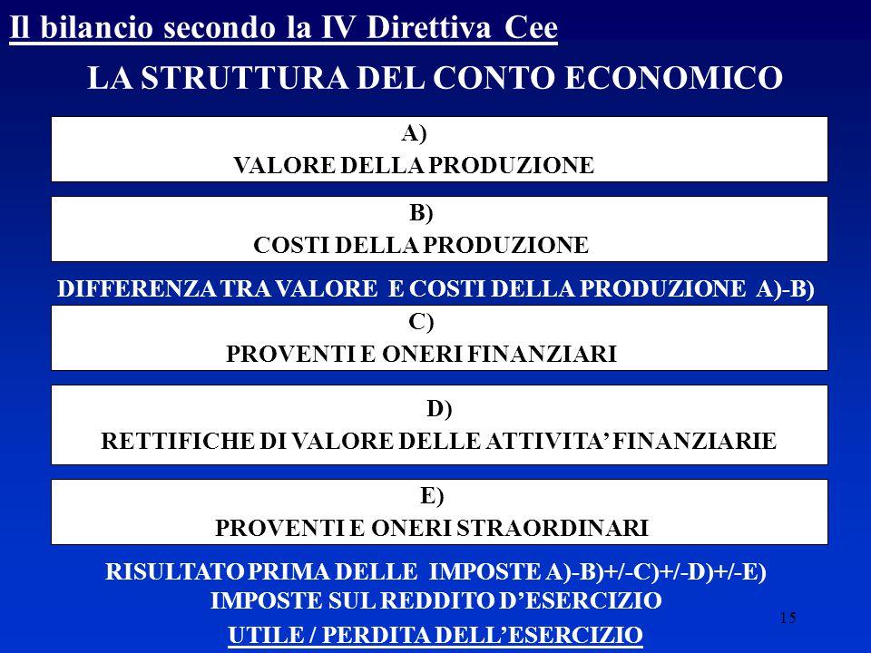 15 LA STRUTTURA DEL CONTO ECONOMICO A) VALORE DELLA PRODUZIONE B) COSTI DELLA PRODUZIONE DIFFERENZA TRA VALORE E COSTI DELLA PRODUZIONE A)-B) C) PROVENTI E ONERI FINANZIARI D) RETTIFICHE DI VALORE DELLE ATTIVITA' FINANZIARIE E) PROVENTI E ONERI STRAORDINARI RISULTATO PRIMA DELLE IMPOSTE A)-B)+/-C)+/-D)+/-E) IMPOSTE SUL REDDITO D'ESERCIZIO UTILE / PERDITA DELL'ESERCIZIO Il bilancio secondo la IV Direttiva Cee