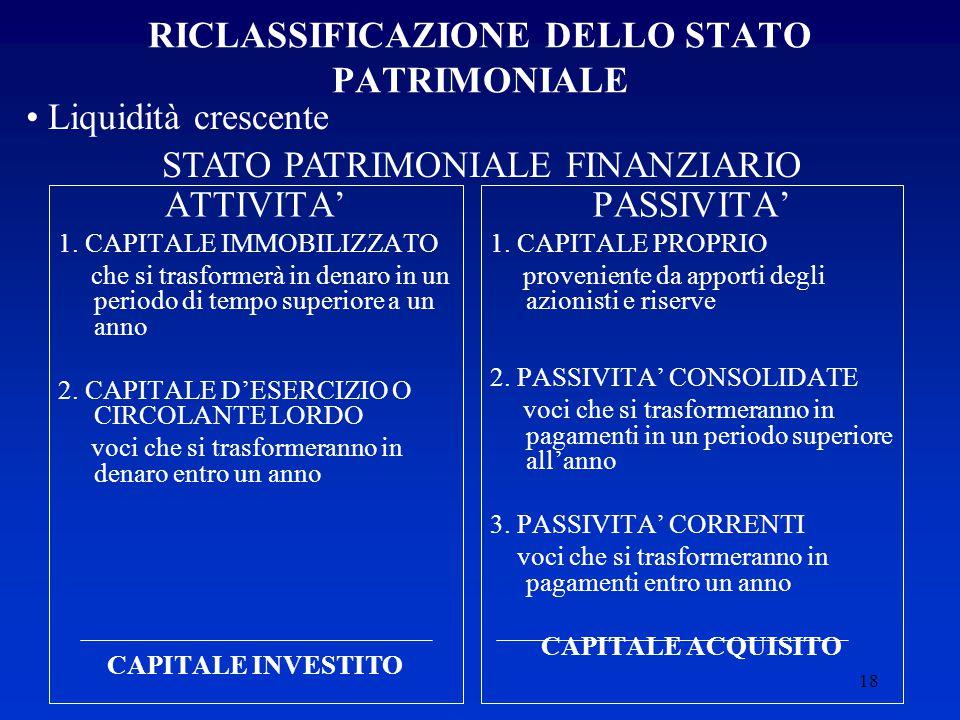 18 RICLASSIFICAZIONE DELLO STATO PATRIMONIALE ATTIVITA' 1.
