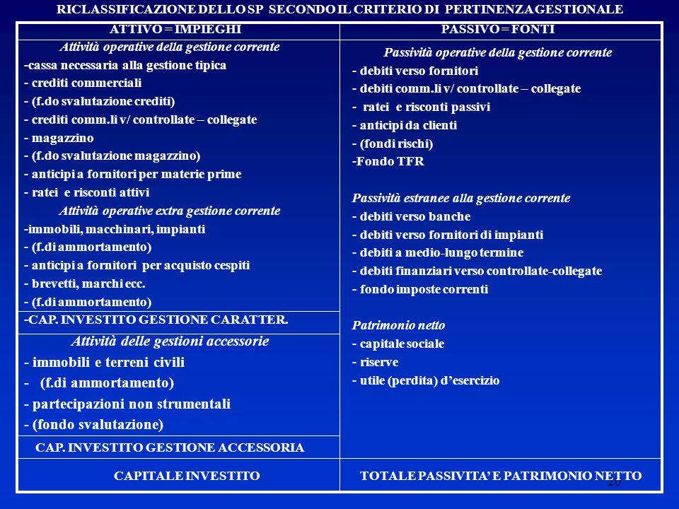 20 RICLASSIFICAZIONE DELLO SP SECONDO IL CRITERIO DI PERTINENZA GESTIONALE ATTIVO = IMPIEGHIPASSIVO = FONTI Attività operative della gestione corrente -cassa necessaria alla gestione tipica - crediti commerciali - (f.do svalutazione crediti) - crediti comm.li v/ controllate – collegate - magazzino - (f.do svalutazione magazzino) - anticipi a fornitori per materie prime - ratei e risconti attivi Attività operative extra gestione corrente -immobili, macchinari, impianti - (f.di ammortamento) - anticipi a fornitori per acquisto cespiti - brevetti, marchi ecc.