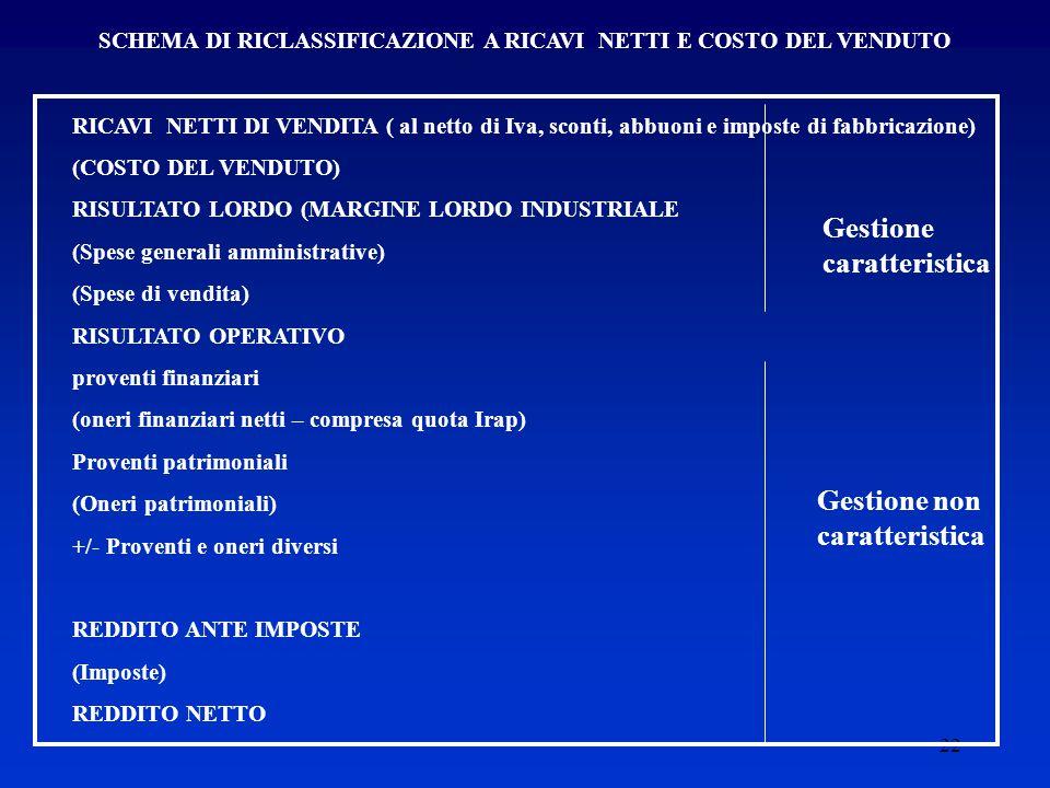 22 SCHEMA DI RICLASSIFICAZIONE A RICAVI NETTI E COSTO DEL VENDUTO RICAVI NETTI DI VENDITA ( al netto di Iva, sconti, abbuoni e imposte di fabbricazione) (COSTO DEL VENDUTO) RISULTATO LORDO (MARGINE LORDO INDUSTRIALE (Spese generali amministrative) (Spese di vendita) RISULTATO OPERATIVO proventi finanziari (oneri finanziari netti – compresa quota Irap) Proventi patrimoniali (Oneri patrimoniali) +/- Proventi e oneri diversi REDDITO ANTE IMPOSTE (Imposte) REDDITO NETTO Gestione non caratteristica Gestione caratteristica