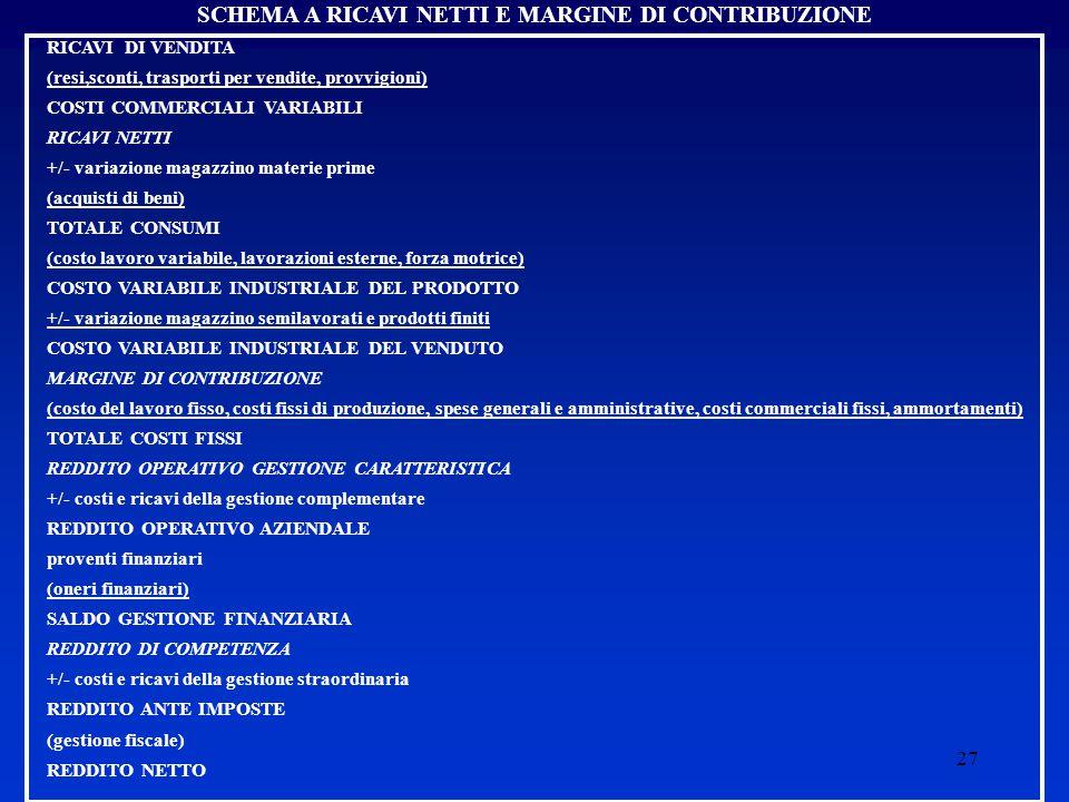 27 SCHEMA A RICAVI NETTI E MARGINE DI CONTRIBUZIONE RICAVI DI VENDITA (resi,sconti, trasporti per vendite, provvigioni) COSTI COMMERCIALI VARIABILI RICAVI NETTI +/- variazione magazzino materie prime (acquisti di beni) TOTALE CONSUMI (costo lavoro variabile, lavorazioni esterne, forza motrice) COSTO VARIABILE INDUSTRIALE DEL PRODOTTO +/- variazione magazzino semilavorati e prodotti finiti COSTO VARIABILE INDUSTRIALE DEL VENDUTO MARGINE DI CONTRIBUZIONE (costo del lavoro fisso, costi fissi di produzione, spese generali e amministrative, costi commerciali fissi, ammortamenti) TOTALE COSTI FISSI REDDITO OPERATIVO GESTIONE CARATTERISTICA +/- costi e ricavi della gestione complementare REDDITO OPERATIVO AZIENDALE proventi finanziari (oneri finanziari) SALDO GESTIONE FINANZIARIA REDDITO DI COMPETENZA +/- costi e ricavi della gestione straordinaria REDDITO ANTE IMPOSTE (gestione fiscale) REDDITO NETTO