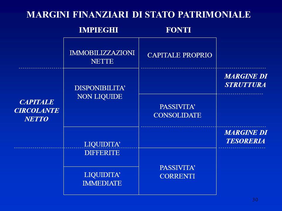 30 MARGINI FINANZIARI DI STATO PATRIMONIALE IMPIEGHIFONTI IMMOBILIZZAZIONI NETTE CAPITALE PROPRIO MARGINE DI STRUTTURA DISPONIBILITA' NON LIQUIDE PASSIVITA' CONSOLIDATE LIQUIDITA' DIFFERITE LIQUIDITA' IMMEDIATE PASSIVITA' CORRENTI MARGINE DI TESORERIA CAPITALE CIRCOLANTE NETTO
