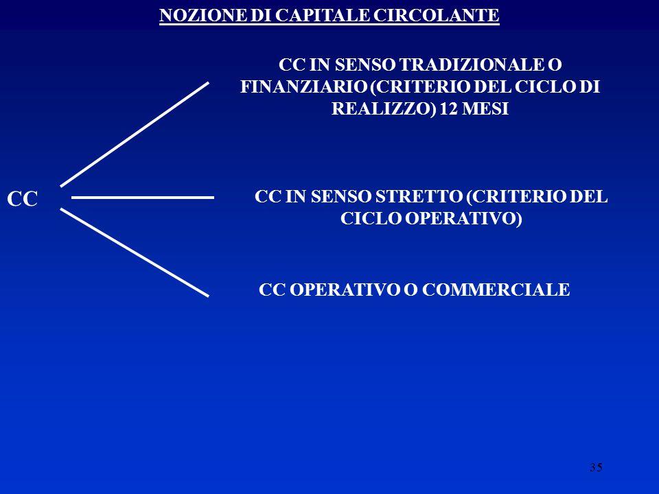 35 NOZIONE DI CAPITALE CIRCOLANTE CC CC IN SENSO TRADIZIONALE O FINANZIARIO (CRITERIO DEL CICLO DI REALIZZO) 12 MESI CC IN SENSO STRETTO (CRITERIO DEL CICLO OPERATIVO) CC OPERATIVO O COMMERCIALE