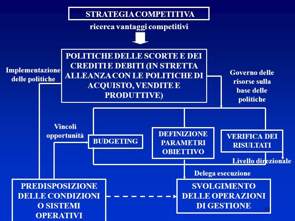 39 STRATEGIA COMPETITIVA ricerca vantaggi competitivi POLITICHE DELLE SCORTE E DEI CREDITI E DEBITI (IN STRETTA ALLEANZA CON LE POLITICHE DI ACQUISTO, VENDITE E PRODUTTIVE) Implementazione delle politiche PREDISPOSIZIONE DELLE CONDIZIONI O SISTEMI OPERATIVI SVOLGIMENTO DELLE OPERAZIONI DI GESTIONE Vincoli opportunità BUDGETING DEFINIZIONE PARAMETRI OBIETTIVO VERIFICA DEI RISULTATI Delega esecuzione Governo delle risorse sulla base delle politiche Livello direzionale