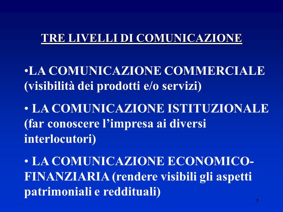 5 TRE LIVELLI DI COMUNICAZIONE LA COMUNICAZIONE COMMERCIALE (visibilità dei prodotti e/o servizi) LA COMUNICAZIONE ISTITUZIONALE (far conoscere l'impresa ai diversi interlocutori) LA COMUNICAZIONE ECONOMICO- FINANZIARIA (rendere visibili gli aspetti patrimoniali e reddituali)