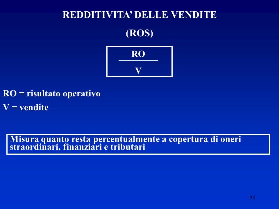 53 REDDITIVITA' DELLE VENDITE (ROS) RO V RO = risultato operativo V = vendite Misura quanto resta percentualmente a copertura di oneri straordinari, finanziari e tributari