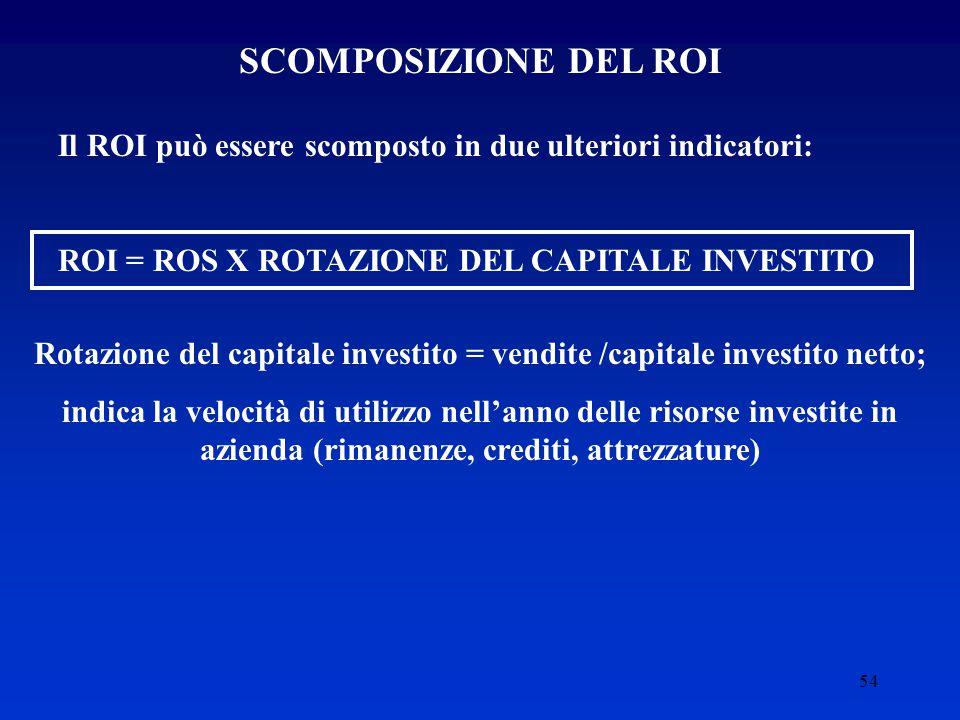 54 SCOMPOSIZIONE DEL ROI Il ROI può essere scomposto in due ulteriori indicatori: ROI = ROS X ROTAZIONE DEL CAPITALE INVESTITO Rotazione del capitale investito = vendite /capitale investito netto; indica la velocità di utilizzo nell'anno delle risorse investite in azienda (rimanenze, crediti, attrezzature)