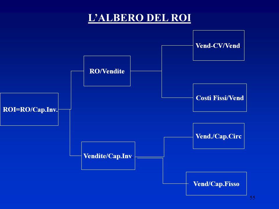 55 L'ALBERO DEL ROI ROI=RO/Cap.Inv.RO/Vendite Vendite/Cap.Inv.