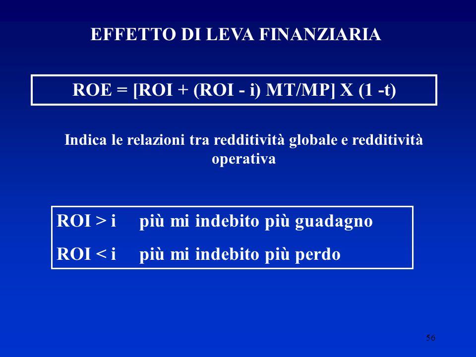 56 EFFETTO DI LEVA FINANZIARIA ROE = [ROI + (ROI - i) MT/MP] X (1 -t) Indica le relazioni tra redditività globale e redditività operativa ROI > i più mi indebito più guadagno ROI < i più mi indebito più perdo