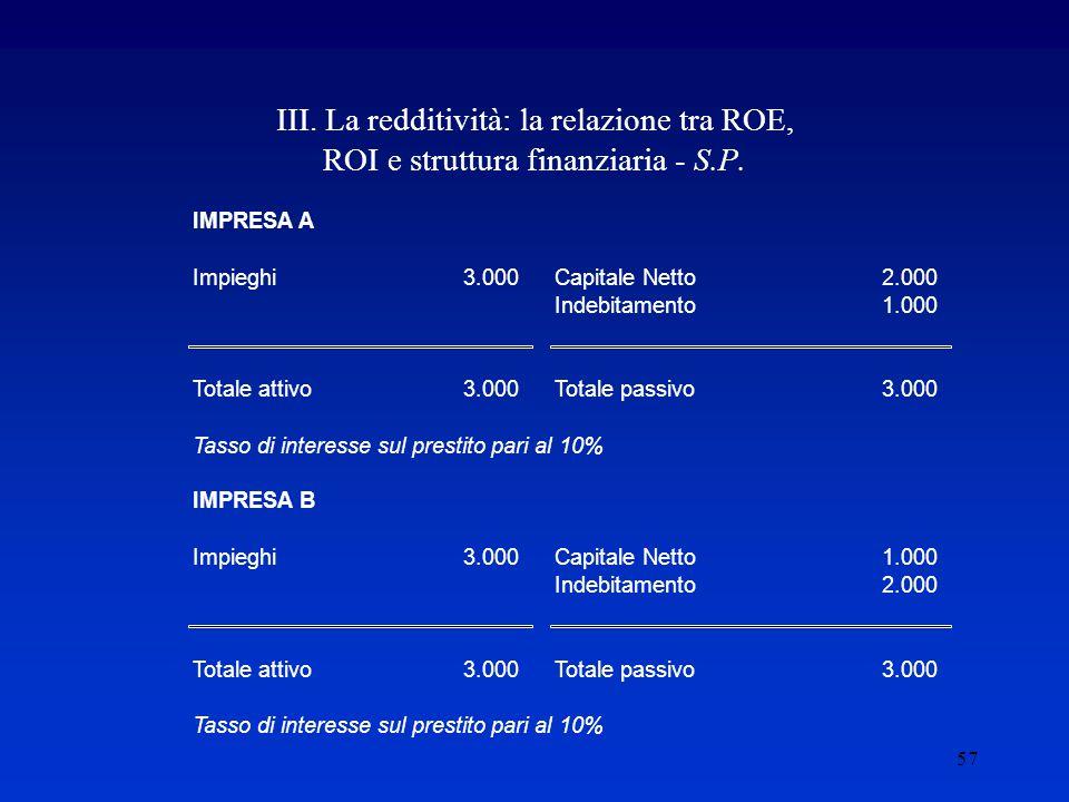 57 III.La redditività: la relazione tra ROE, ROI e struttura finanziaria - S.P.