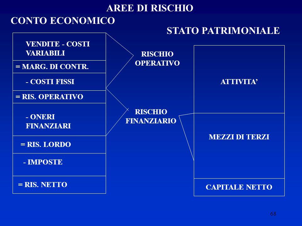 68 AREE DI RISCHIO CONTO ECONOMICO STATO PATRIMONIALE VENDITE - COSTI VARIABILI = MARG.