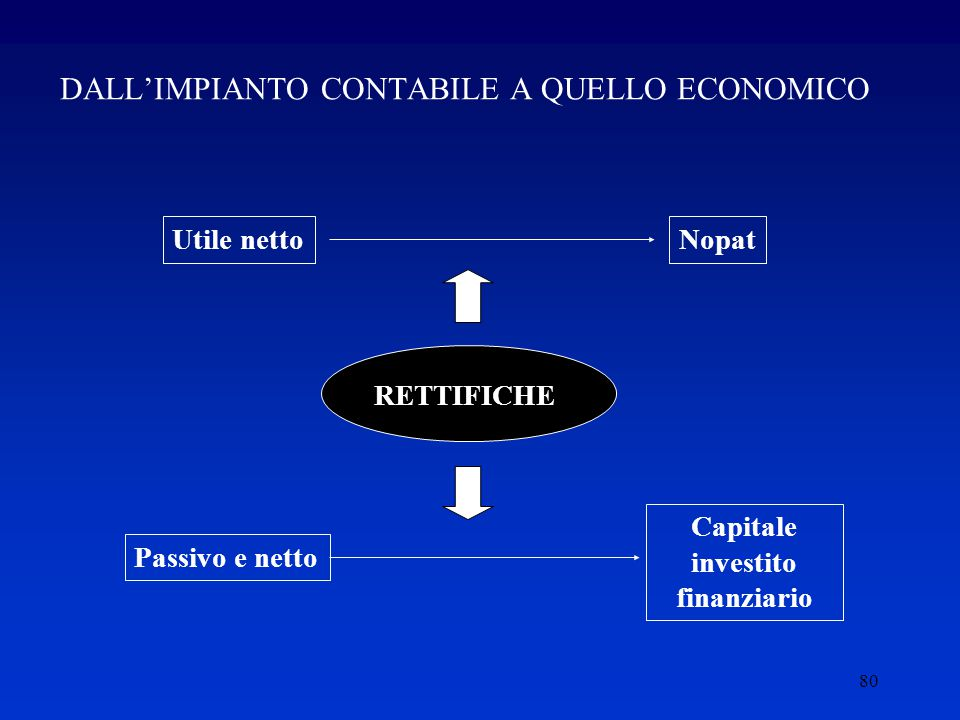 80 DALL'IMPIANTO CONTABILE A QUELLO ECONOMICO Utile nettoNopat Passivo e netto Capitale investito finanziario RETTIFICHE