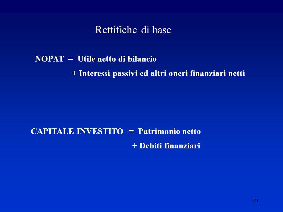 81 Rettifiche di base NOPAT = Utile netto di bilancio + Interessi passivi ed altri oneri finanziari netti CAPITALE INVESTITO = Patrimonio netto + Debiti finanziari