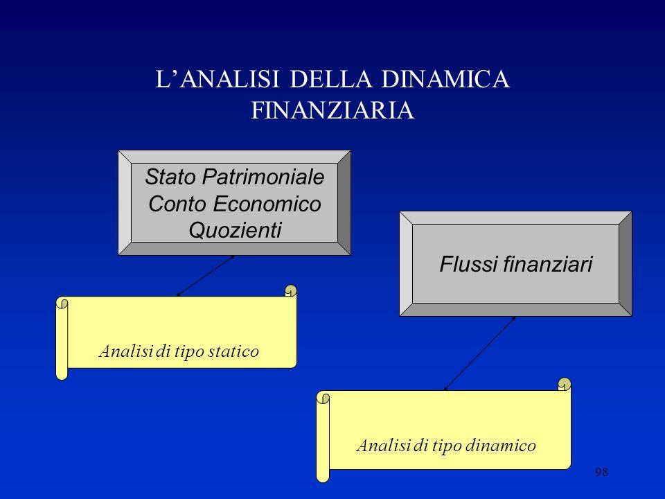 98 L'ANALISI DELLA DINAMICA FINANZIARIA Stato Patrimoniale Conto Economico Quozienti Analisi di tipo statico Flussi finanziari Analisi di tipo dinamico
