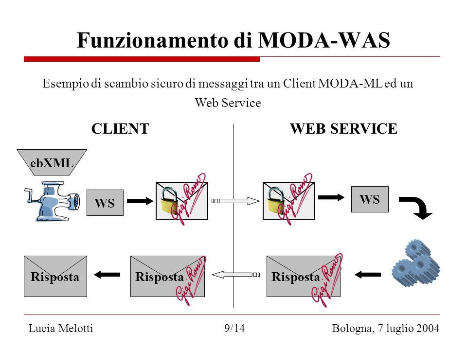 Lucia Melotti 9/14 Bologna, 7 luglio 2004 WS CLIENTWEB SERVICE WS Risposta Funzionamento di MODA-WAS ebXML Esempio di scambio sicuro di messaggi tra un Client MODA-ML ed un Web Service