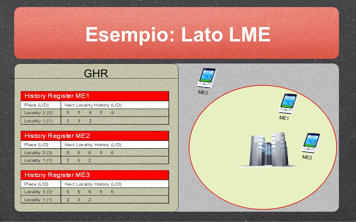 GHR Esempio: Lato LME ME1 ME2 010010001110101001 ME3