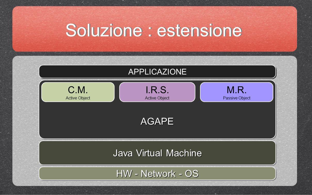 Soluzione : estensione HW - Network - OS Java Virtual Machine AGAPEAGAPE APPLICAZIONE C.M. Active Object I.R.S. Active Object M.R. Passive Object