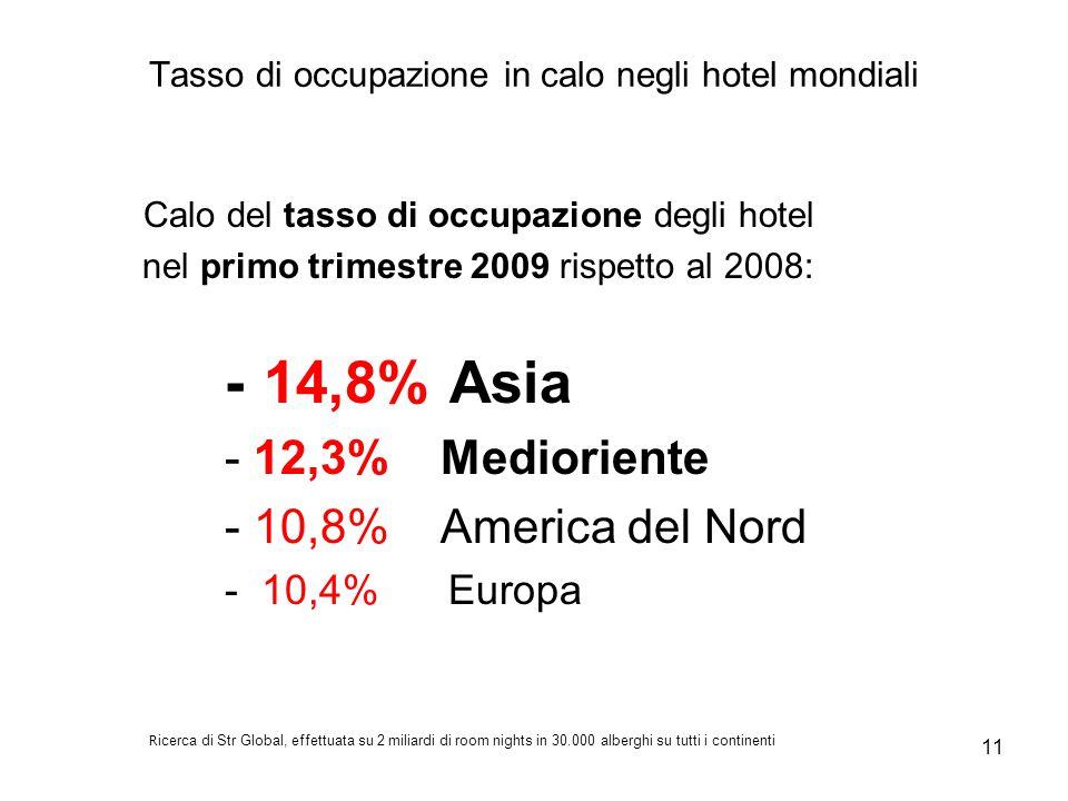 11 Tasso di occupazione in calo negli hotel mondiali Calo del tasso di occupazione degli hotel nel primo trimestre 2009 rispetto al 2008: - 14,8% Asia