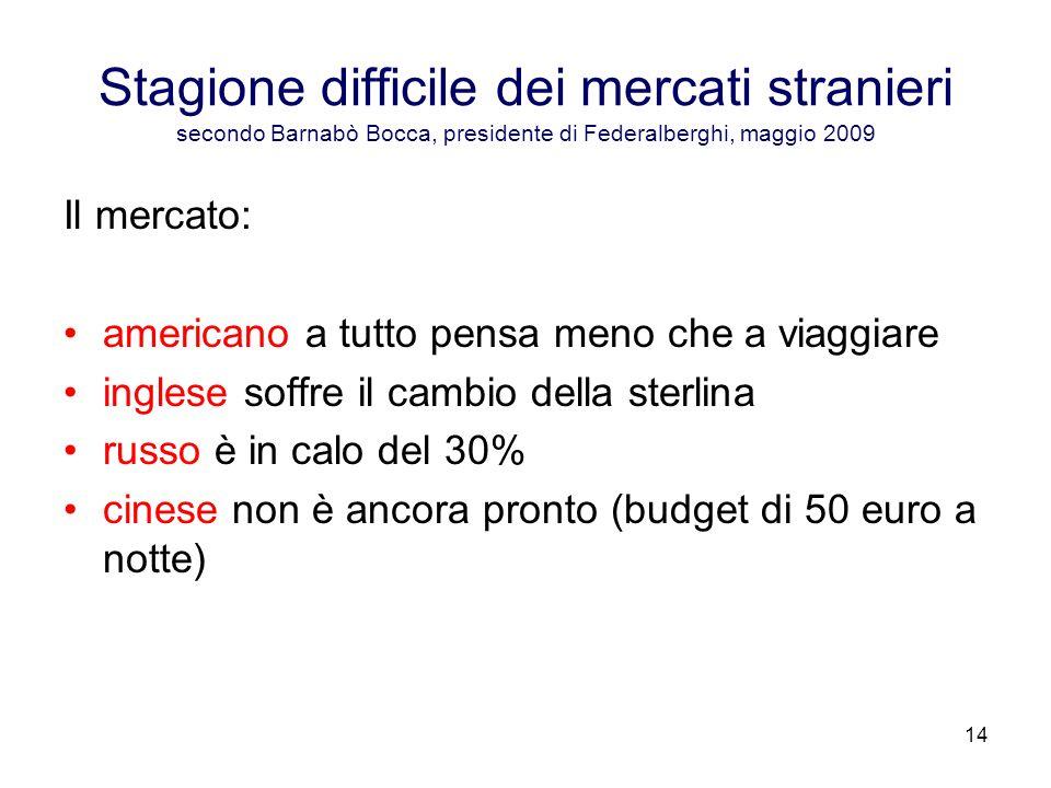 14 Stagione difficile dei mercati stranieri secondo Barnabò Bocca, presidente di Federalberghi, maggio 2009 Il mercato: americano a tutto pensa meno c