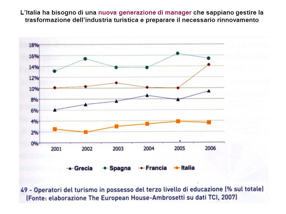 22 L'Italia ha bisogno di una nuova generazione di manager che sappiano gestire la trasformazione dell'industria turistica e preparare il necessario r