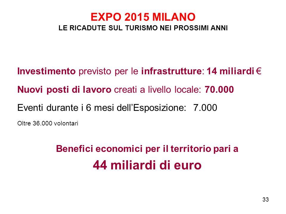 33 EXPO 2015 MILANO LE RICADUTE SUL TURISMO NEI PROSSIMI ANNI Investimento previsto per le infrastrutture: 14 miliardi € Nuovi posti di lavoro creati
