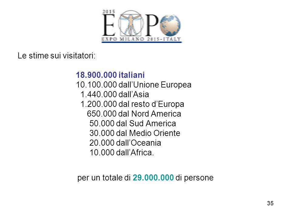 35 Le stime sui visitatori: 18.900.000 italiani 10.100.000 dall'Unione Europea 1.440.000 dall'Asia 1.200.000 dal resto d'Europa 650.000 dal Nord Ameri