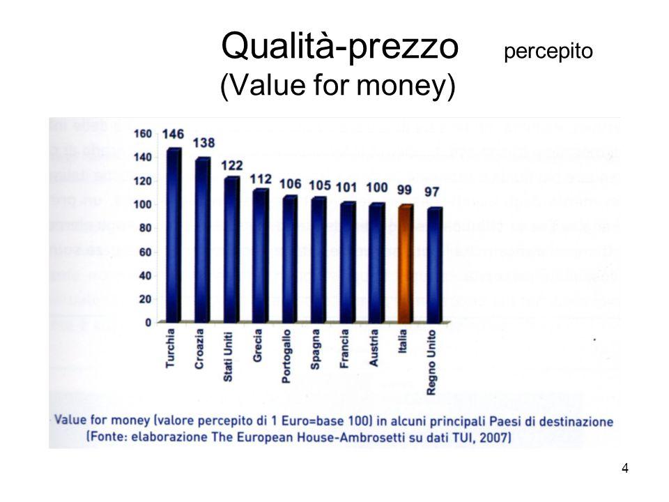 4 Qualità-prezzo percepito (Value for money)