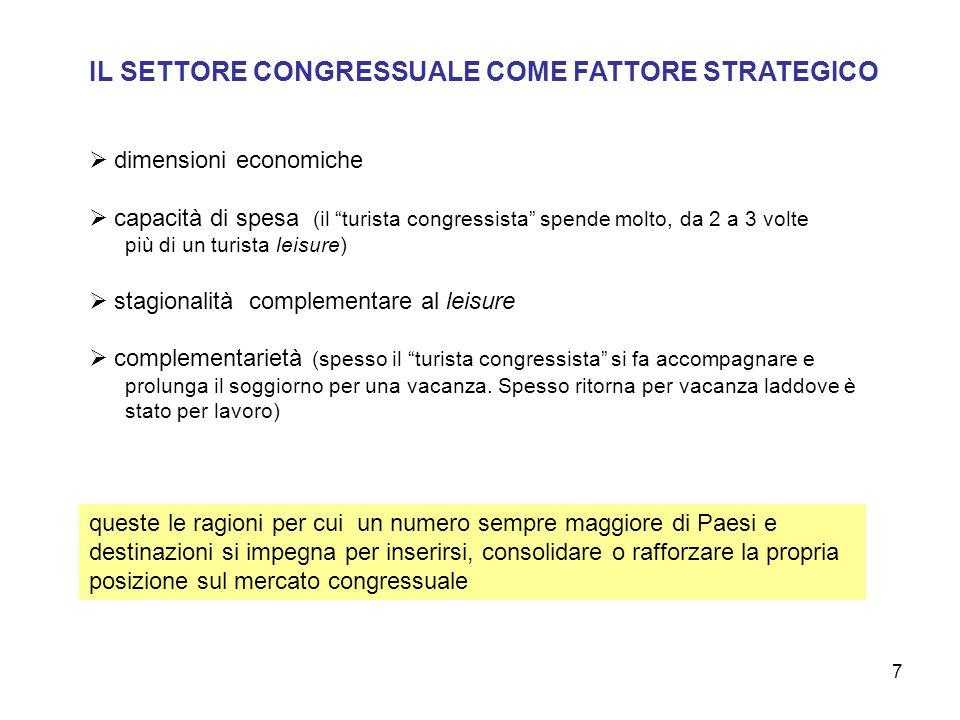 """7 IL SETTORE CONGRESSUALE COME FATTORE STRATEGICO  dimensioni economiche  capacità di spesa (il """"turista congressista"""" spende molto, da 2 a 3 volte"""