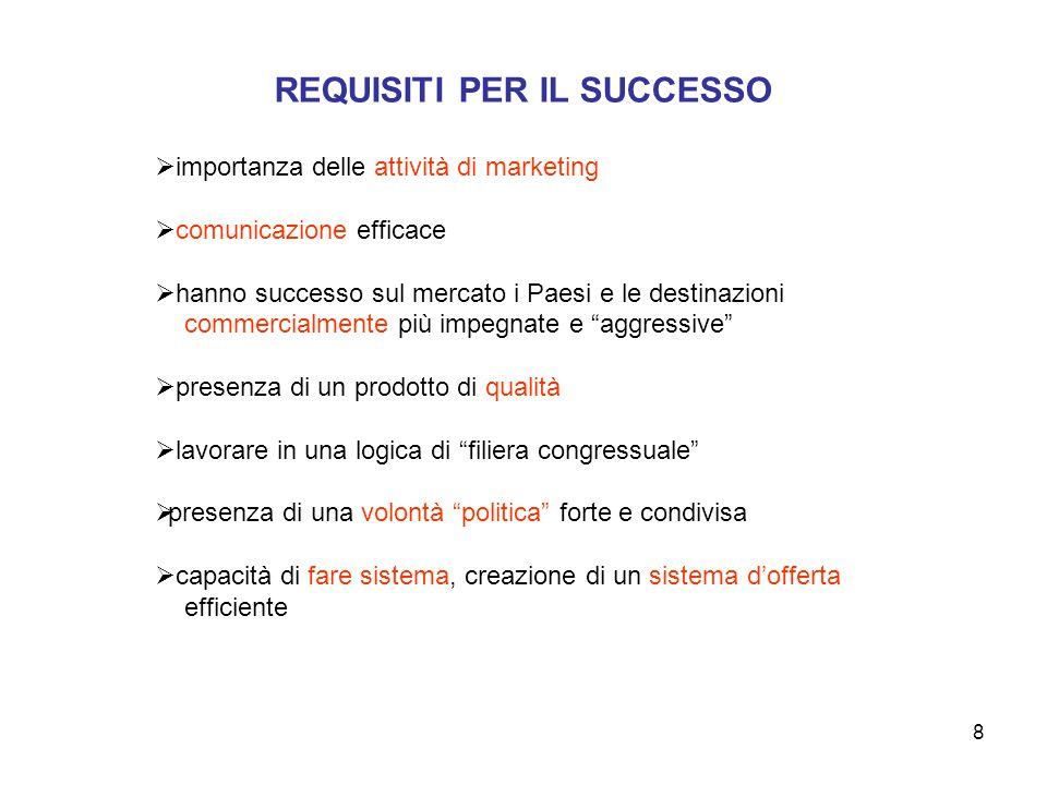 8 REQUISITI PER IL SUCCESSO  importanza delle attività di marketing  comunicazione efficace  hanno successo sul mercato i Paesi e le destinazioni c