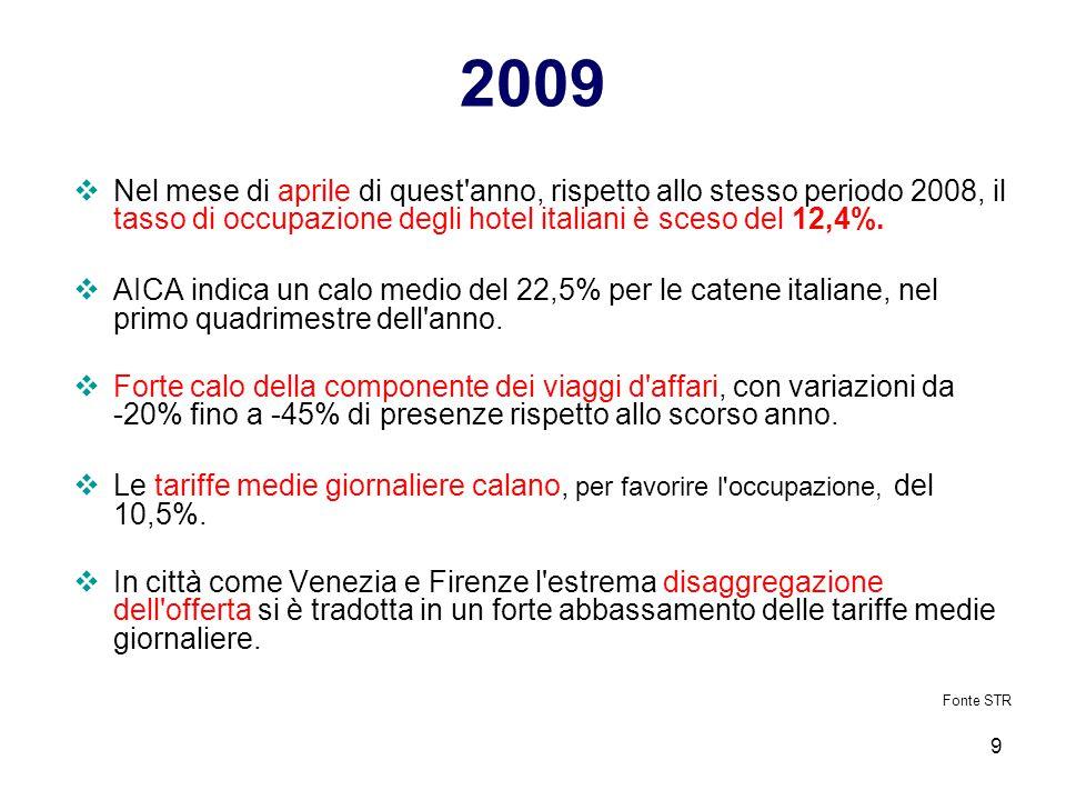 9 2009  Nel mese di aprile di quest'anno, rispetto allo stesso periodo 2008, il tasso di occupazione degli hotel italiani è sceso del 12,4%.  AICA i